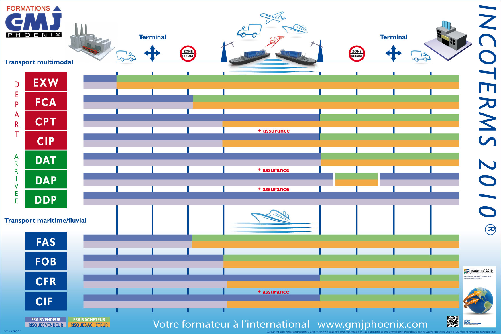 Formation incoterms